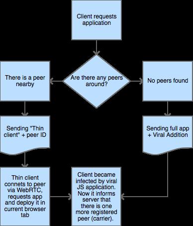 ViralJS algorithm scheme