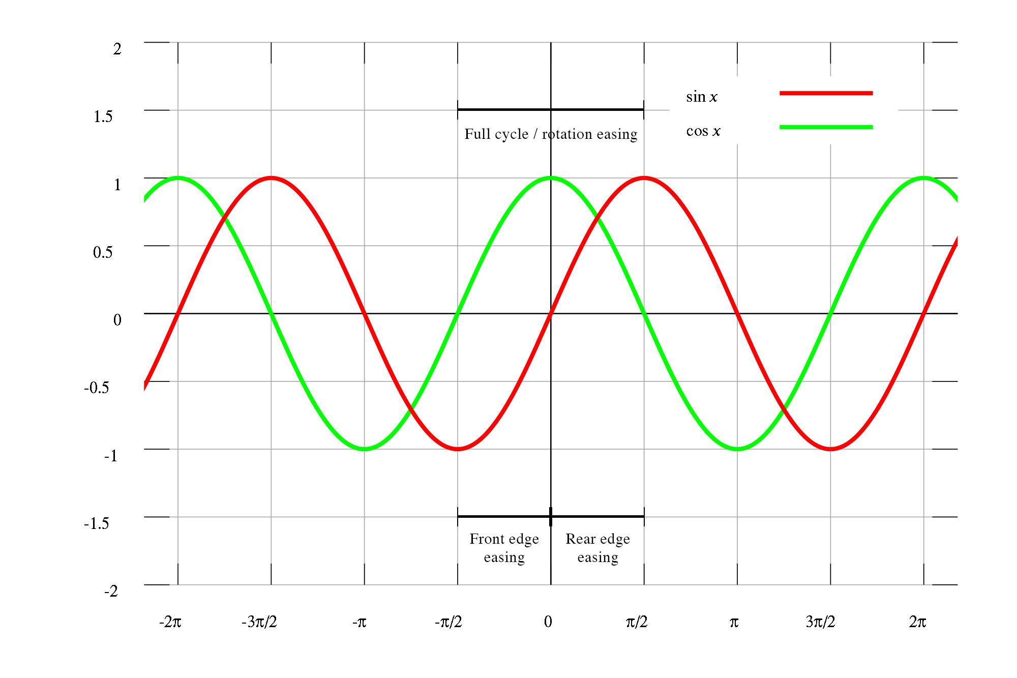 Sine graph for spinner easings